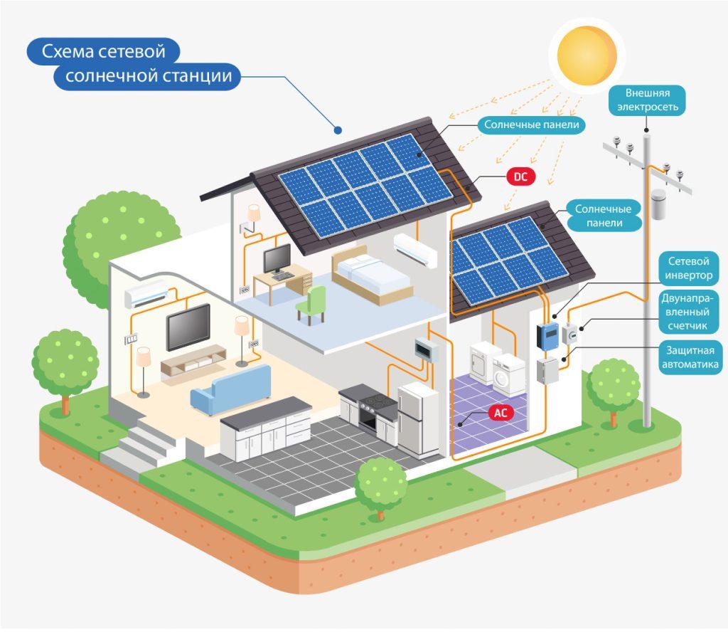купить солнечную электростанцию под ключ Эко Про плюс