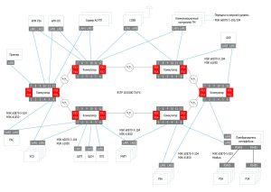 Система телеметрии (+Energy Storage) АСУТП блок схема