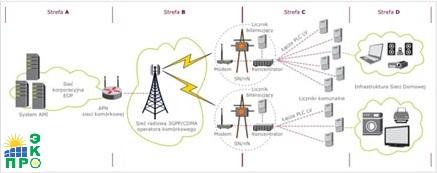 Схема работы системы Smart Grid для дачного кооператива
