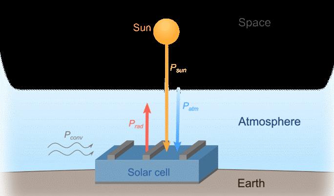 Фотоэлектрические модули с инновационным охлаждением.